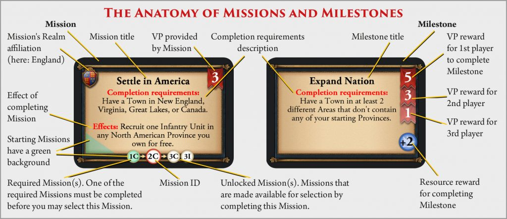 The_Anatomy_of_Missions_and_Milestones-1024x442.jpg