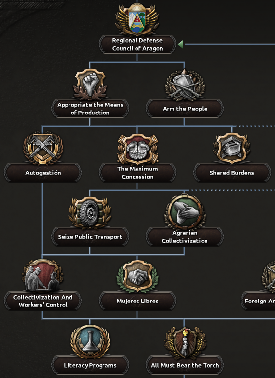 Dev_Diary_anarchist_civil_war_branch.png