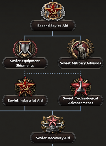 Dev_Diary_soviet_aid_branch.png