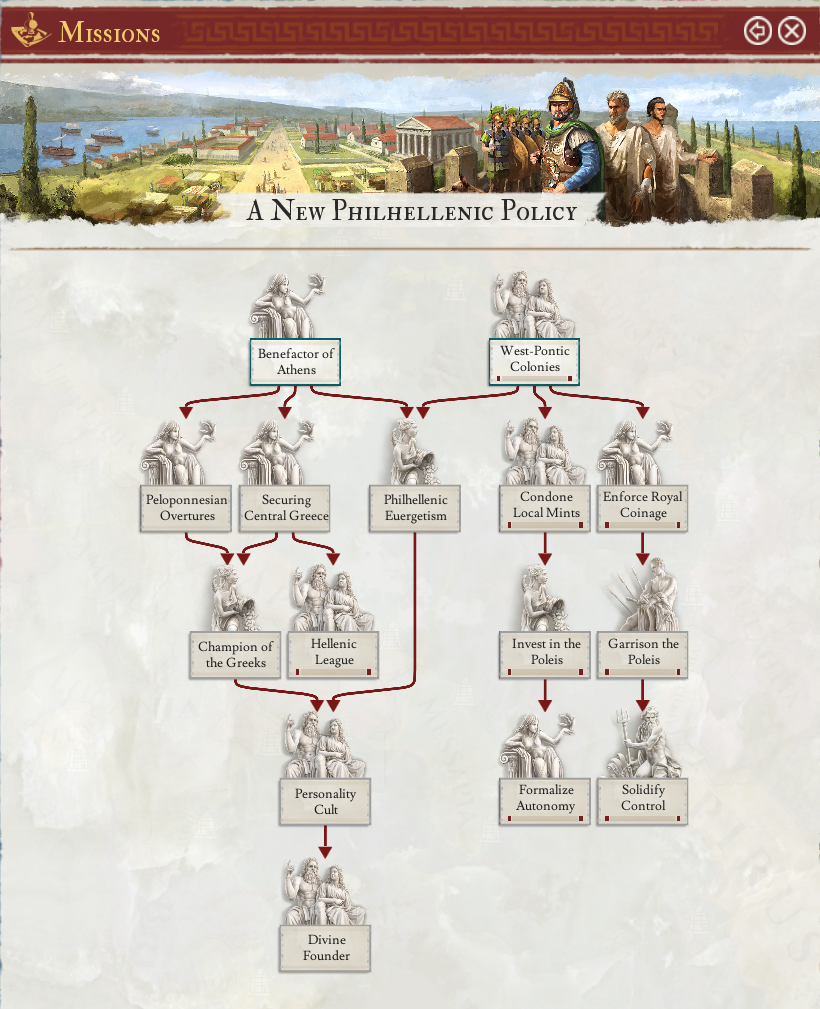 A_New_Philhellenic_Policy_tree.png