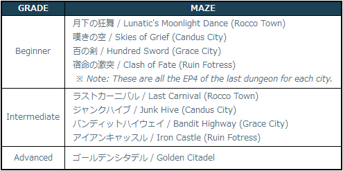 [Image: 3-1-2_Maze_Locations.png]