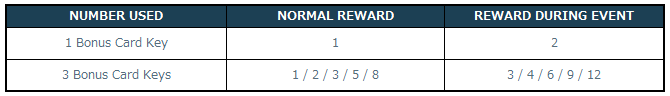 [Image: 5-3-1_Bonus_Card_Key_Rewards.png]