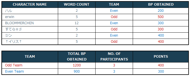 [Image: 3-1-3_Event_1_Distribution_of_Teams.png]