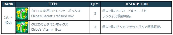 [Image: 3-1-4_Event_2_Ranking_Rewards.png]