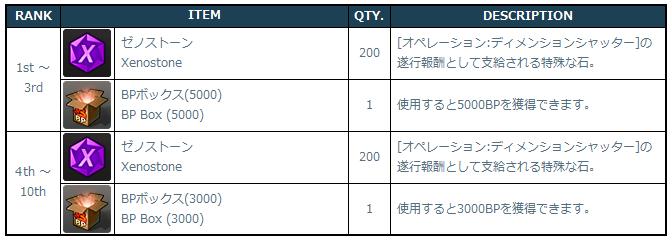 [Image: 3-1-6_Event_3_Ranking_Rewards.png]