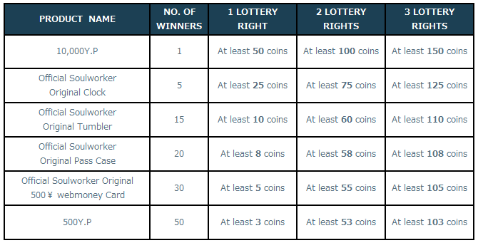 [Image: 5-3-2_Lottery_Items.png]