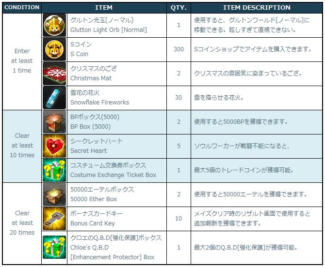 [Image: 3-1-1_Rewards_List.png]