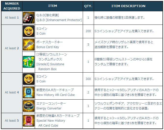 [Image: 02-01_Login_Support_Rewards.png]