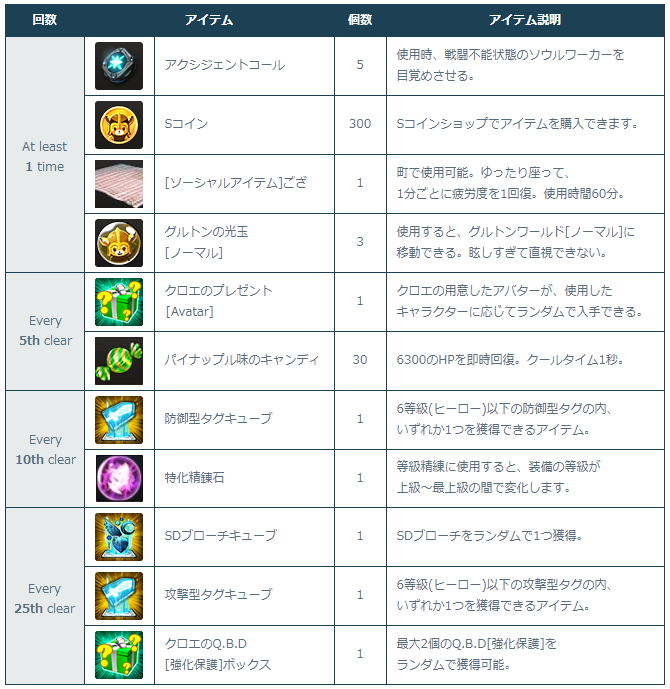 [Image: 4-1-1_Clear_Times_Rewards.png]