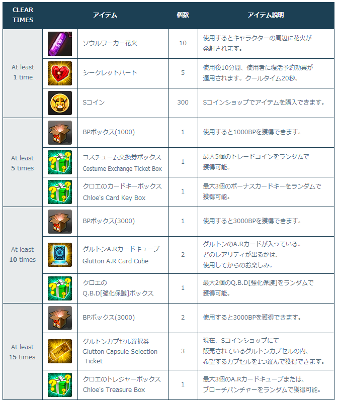[Image: 2-1_Rewards_List_Number_of_Times_Cleared.png]