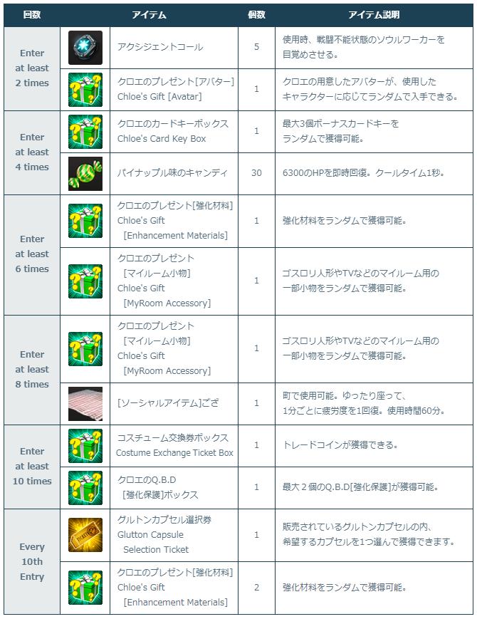 [Image: 1-1_Event_Rewards.png]