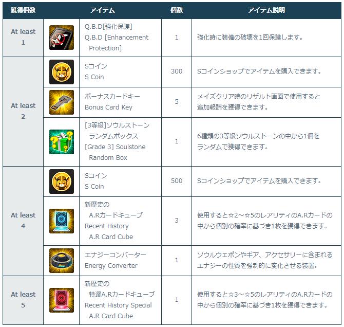 [Image: 4-2-1_Login_Support_Rewards.png]