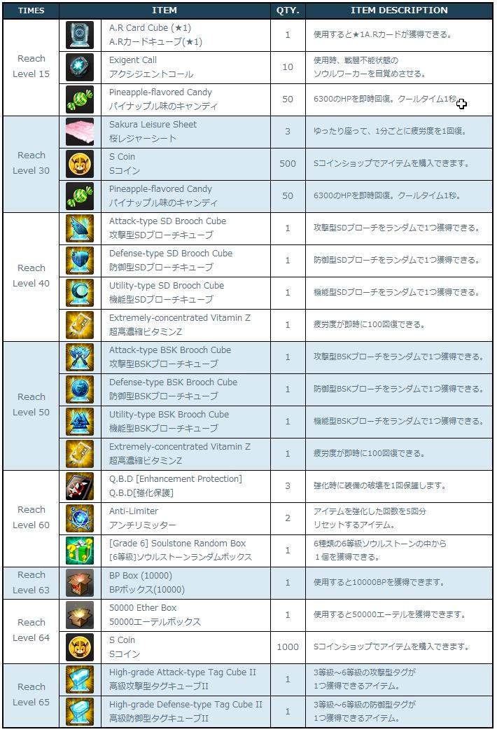 [Image: 4-4-1_Level_Up_Rewards.png]