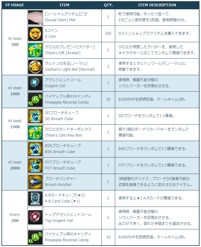 [Image: 3-2_Rewards_List.png]