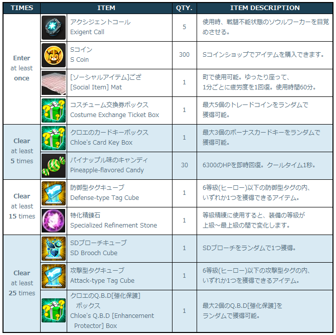 [Image: 4-1_Clear_Casual_Raids_Rewards.png]