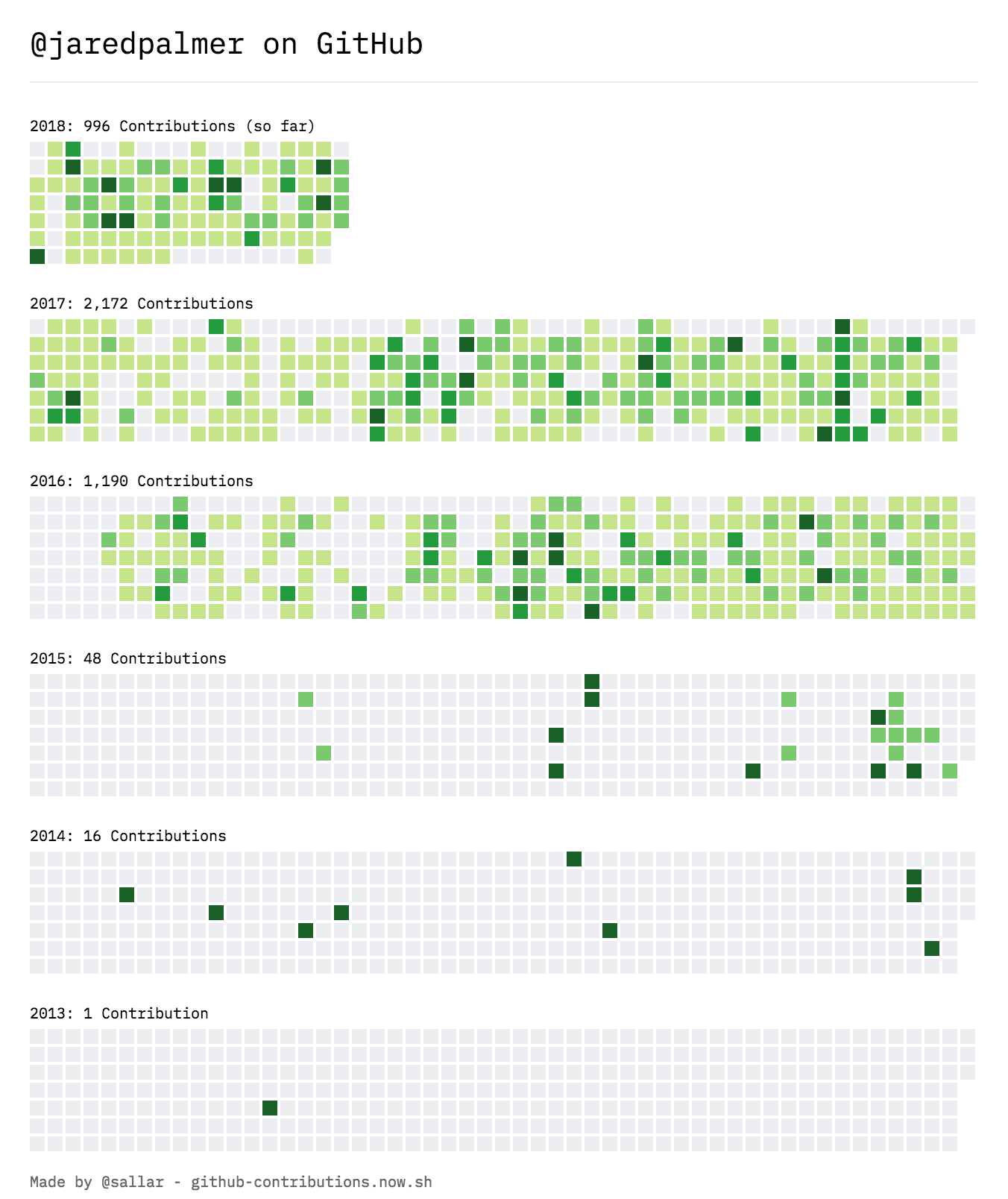 Chart of all Jared's GitHub contributions