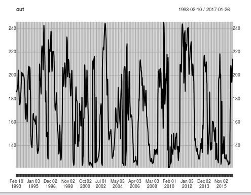 Ehlers's Autocorrelation Periodogram