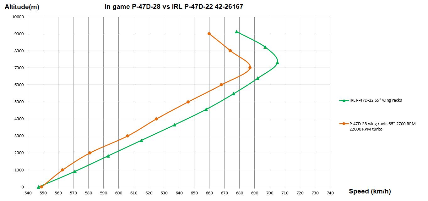 P-47D-28_vs_P-47D-22_IRL.png