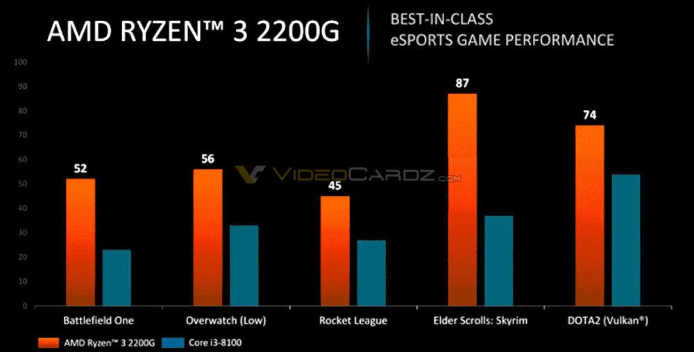 AMD-Ryzen-3-2200G-1000x508.png
