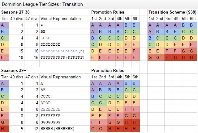 Transition Scheme 1
