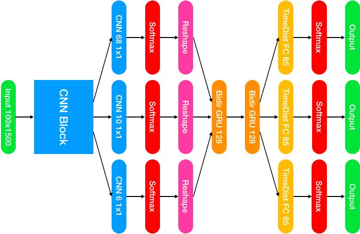 Categorical Model