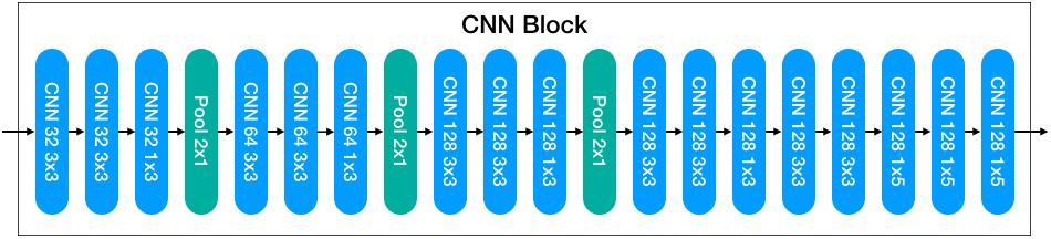 CNN BLock