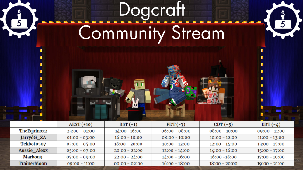 <p>@everyone To celebrate the 5th Anniversary of the Cyberdog server and discord, in addition to a Cyberdog Stream day on 27th September (Schedule below) and a Fireworks spectacular 1PM BST  (1 hour before the first streamer goes live)  organized by the Events Committee, we are inviting you to challenge yourself with the <strong>Dogcraft Anniversary Trivia Quiz</strong>! If you can answer 25 of the 30 questions correctly, you will be awarded with a special <strong>Discord Head</strong> on the server. But beware, it will test your knowledge of the discord, server and even ReNDoG! The quiz will be available from September 27th for one week . And be sure to be on the lookout some exclusive momentos available to commemorate the special  occasion.</p>