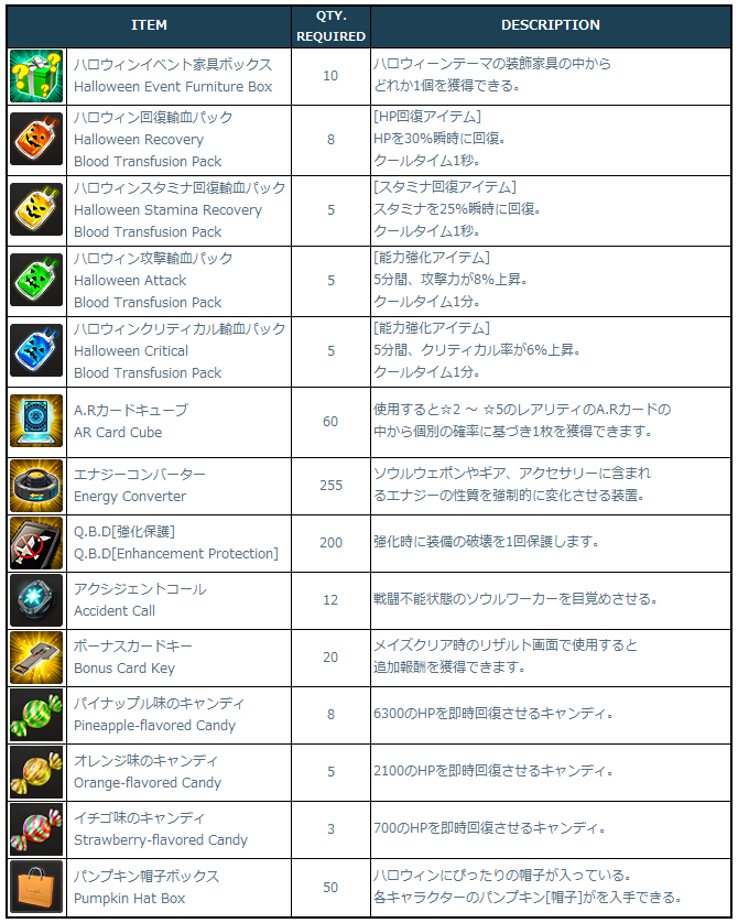 [Image: 3-1-2-2_List_of_Craftable_Items.png]