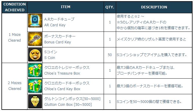 [Image: 3-2-3_Maze_Clear_Rewards.png]