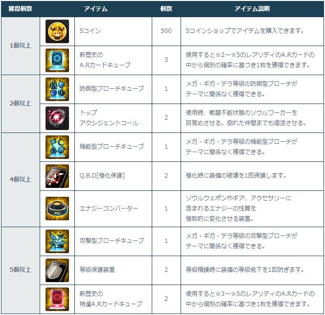 [Image: 3-2-1_Login_Rewards.png]