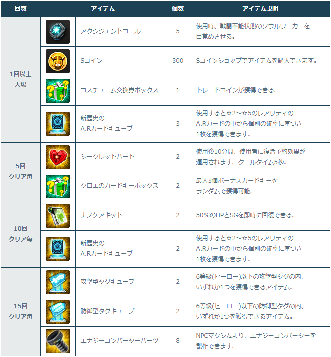 [Image: 3-3-1_Clear_Rewards.png]