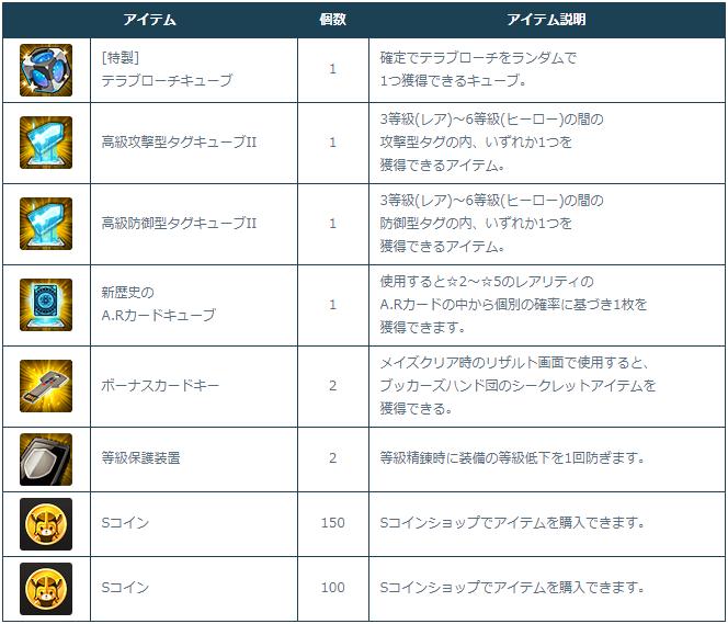 [Image: 3-1-3_Roulette_Rewards.png]