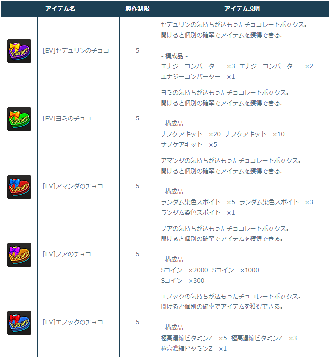 [Image: 5-1-3_Craftable_Items_Sample.png]