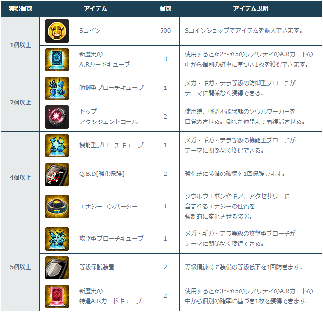 [Image: 2-2-1_Login_Rewards.png]