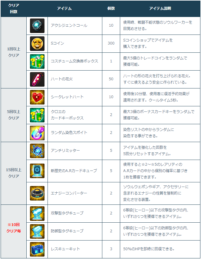 [Image: 3-1-1_Clear_Rewards.png]