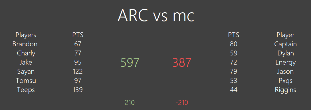 [#340] ARC 597 vs 387 м¢ Unknown