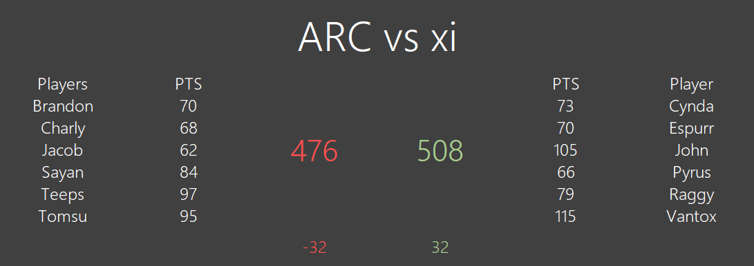 [#341] ARC 476 vs 508 xi  Unknown