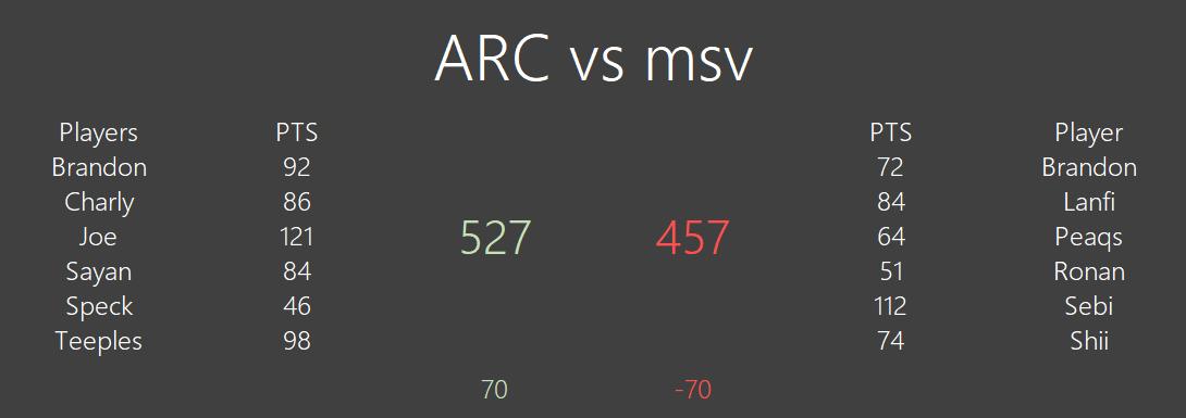 [#351] ARC 527 vs 457 Msv Unknown