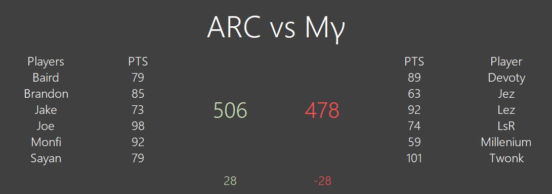 [#389] ARC 506 vs 478 Mγ Unknown