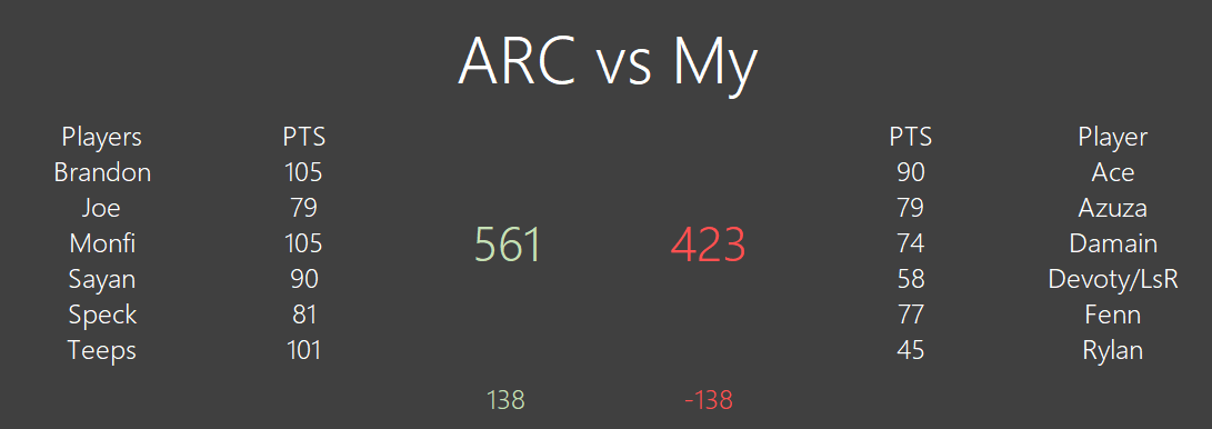 [#394] ARC 561 vs 423 Mγ Unknown