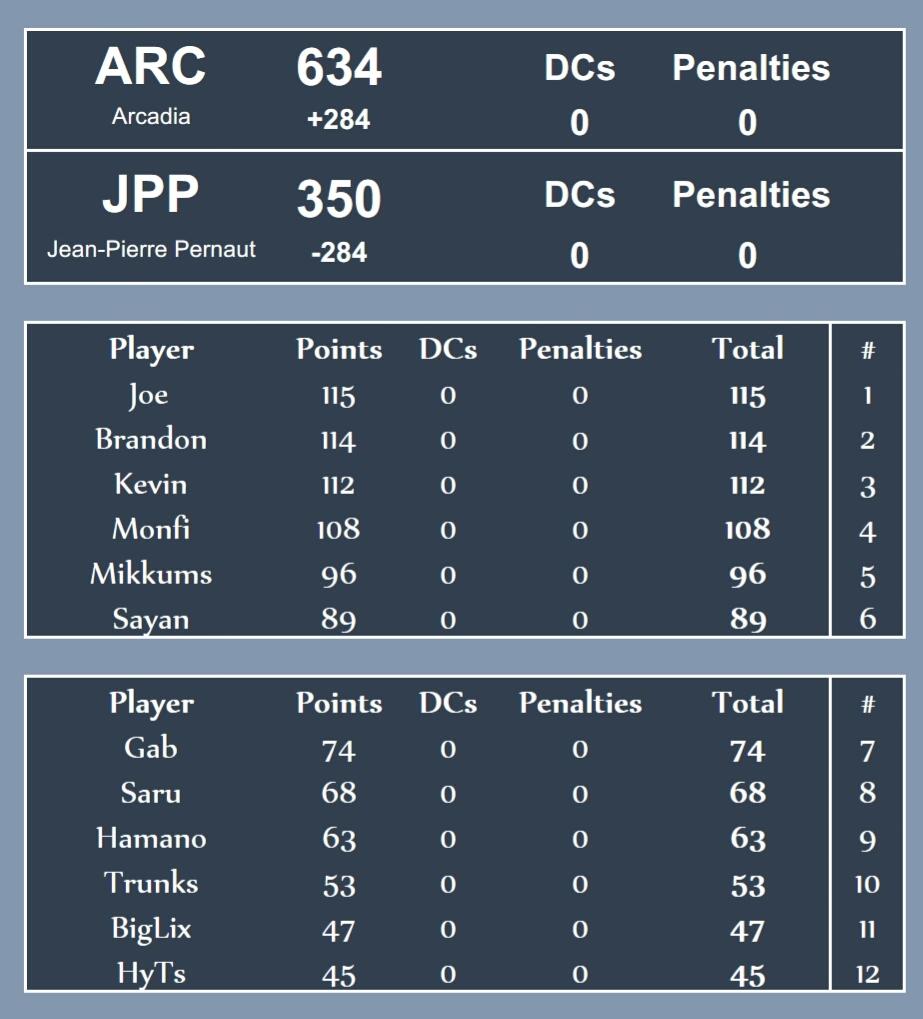 [#420] ARC 634 vs 350 JPP 2018-05-20_17.37.11