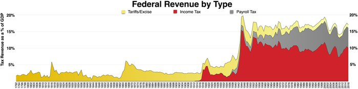 https://cdn.discordapp.com/attachments/308995540782284817/333759361908211725/page1-700px-Federal_taxes_by_type.png