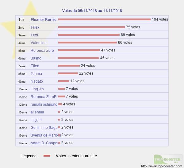 Votes hebdo - Page 2 Classement_semaine_45