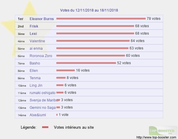 Votes hebdo - Page 2 Classement_semaine_46