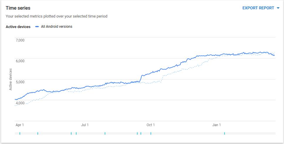 Número de instalações activas da aplicação, ao longo do último ano