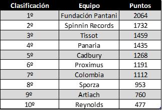 Invitaciones a carreras para los equipos de segunda división (2ª temporada) Unknown