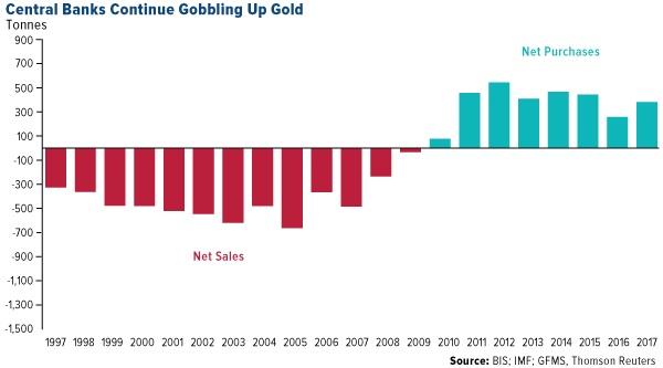 https://cdn.discordapp.com/attachments/352760194775777282/485822822757695518/central-banks-continue-gobbling-up-gold-07022018.jpg