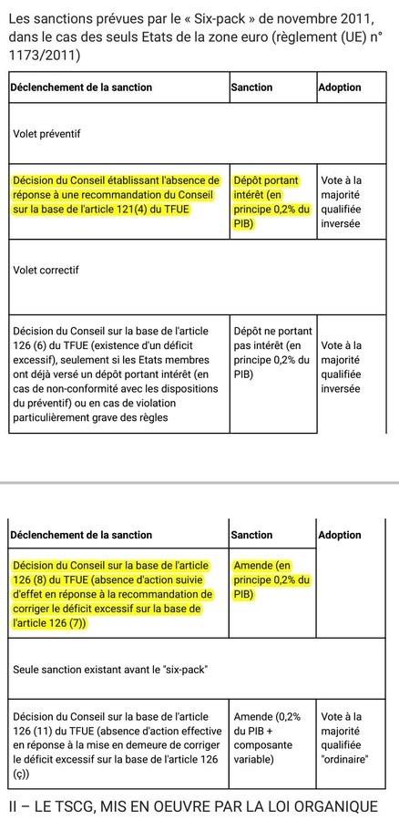 Aperçu des sanctions prévues par le règlement européen n°1173/2011 (six-pack) en cas de non-respect des GOPÉs
