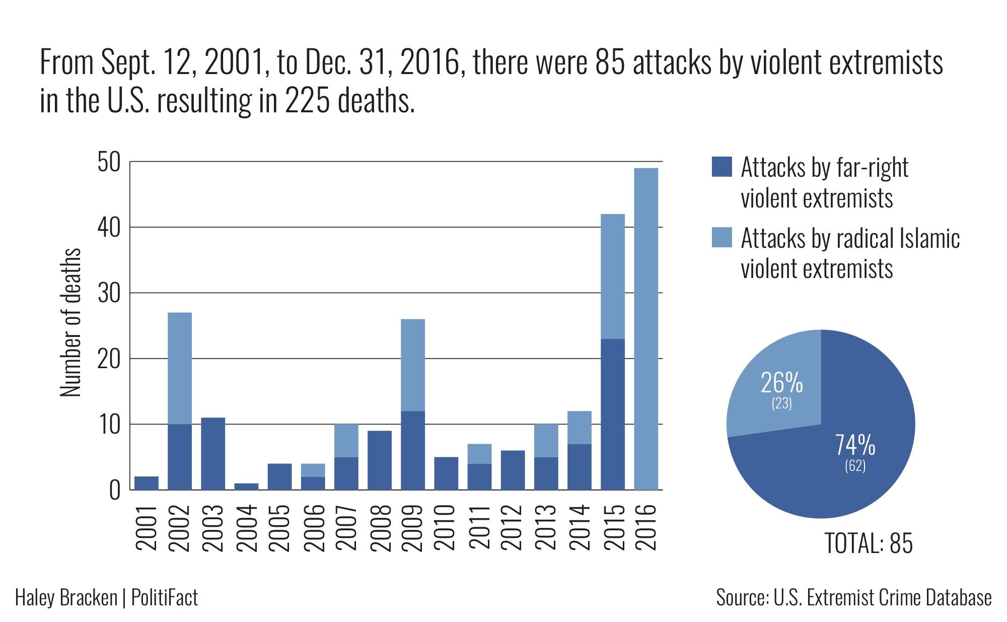 https://cdn.discordapp.com/attachments/372507611284766722/426217369430654989/ExtremistGraph1_2.jpg
