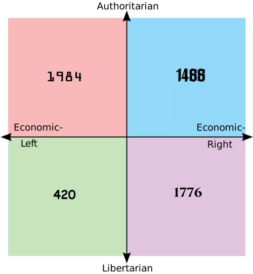 https://cdn.discordapp.com/attachments/372508286529961996/411991644443770880/184-economic-left-420-authoritarian-libertarian-1488-economic-right-1776-17615819.png